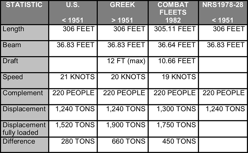 Ships Table 1
